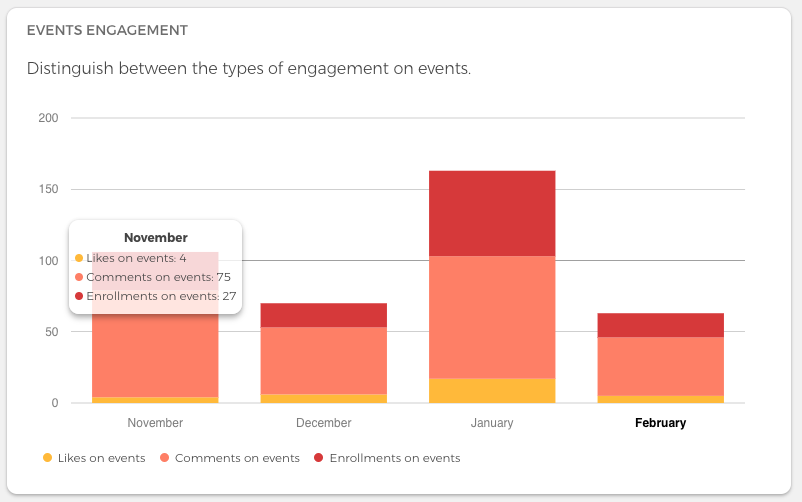 event engagement