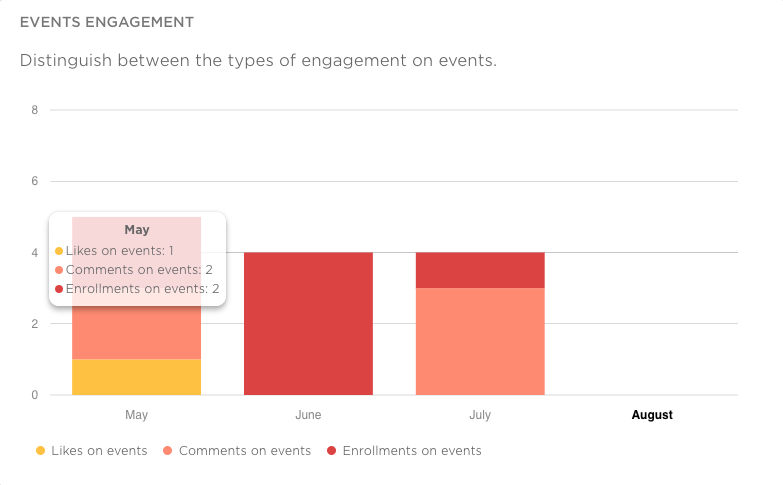events engagement